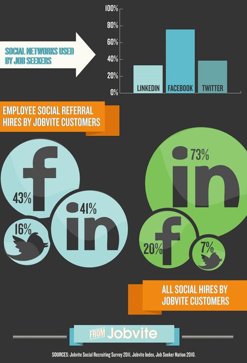 Social media recruiting source http://career.biola.edu/wp-content/uploads/2011/08/Social_Recruiting_3.jpg