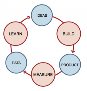 Lean Startup Feedback Loop from http://lean.st/