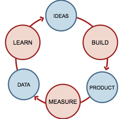 Can any startup be a Lean Start Up?