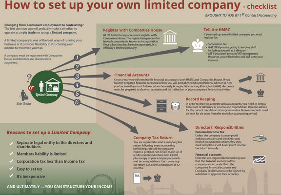 5 Essential differences: Limited Company vs. Limited Liability Partnership