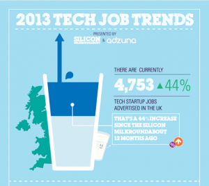 New UK jobs figures show tech startups' hiring up 44% year-on-year