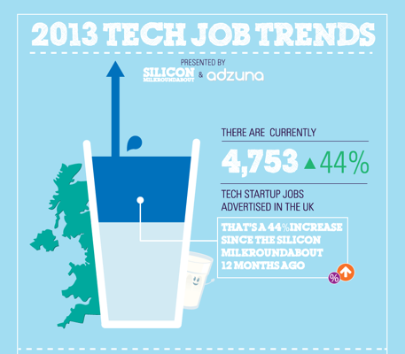 New UK jobs figures show tech startups' hiring up 44% year-on-year, top salaries and compelling benefits on offer as competition for tech talent heats up