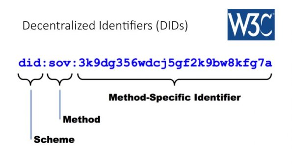 Blockchain self sovereign identification